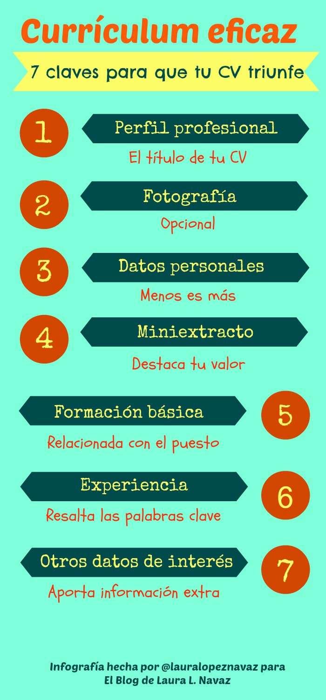 Currículum eficaz: 7 claves para que tu CV triunfe – El Blog de ...